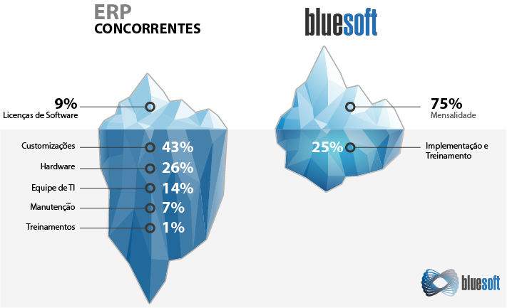Iceberg Comparativo - Bluesoft ERP vs Concorrentes