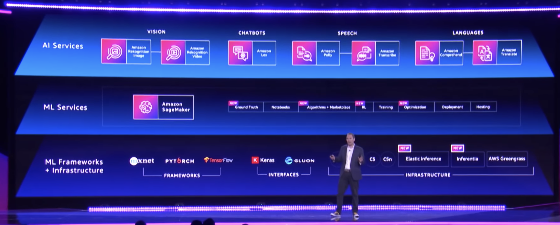 AWS re-invent 4